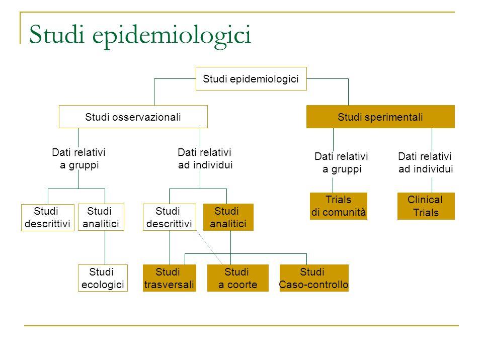 Studi epidemiologici Studi osservazionali Studi sperimentali Dati relativi a gruppi Dati relativi ad individui Studi descrittivi Studi analitici Studi