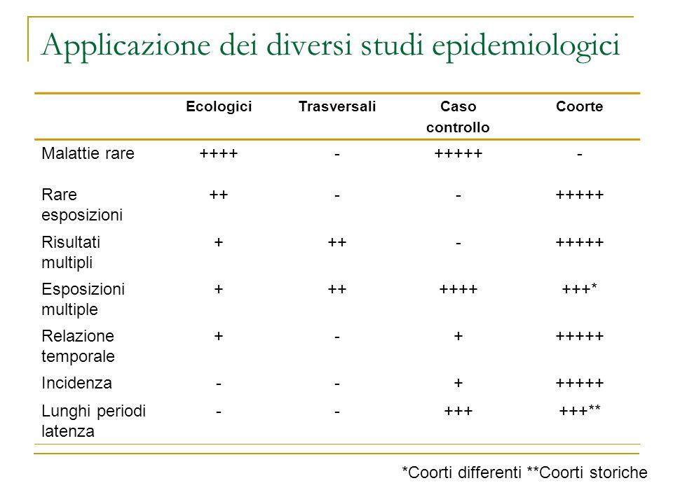 Applicazione dei diversi studi epidemiologici EcologiciTrasversaliCaso controllo Coorte Malattie rare++++-+++++- Rare esposizioni ++--+++++ Risultati