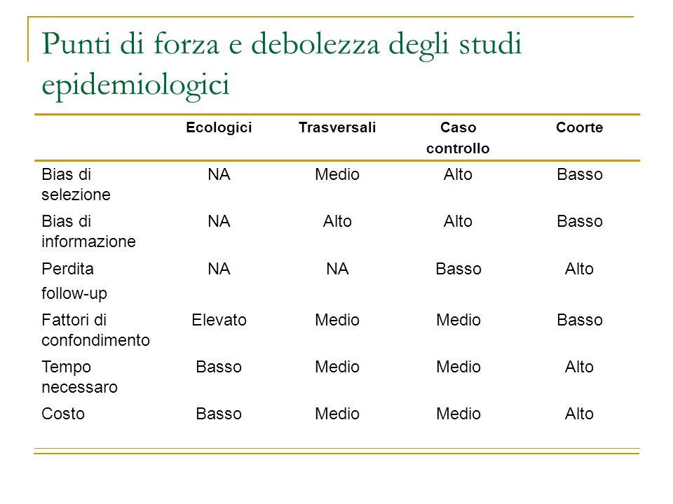 EcologiciTrasversaliCaso controllo Coorte Bias di selezione NAMedioAltoBasso Bias di informazione NAAlto Basso Perdita follow-up NA BassoAlto Fattori