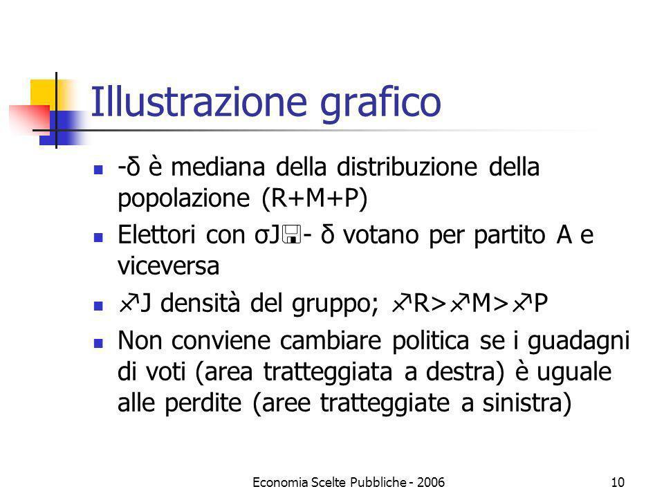Economia Scelte Pubbliche - 200610 Illustrazione grafico -δ è mediana della distribuzione della popolazione (R+M+P) Elettori con σJ - δ votano per par