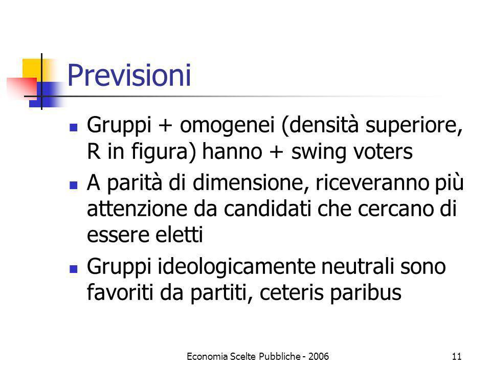 Economia Scelte Pubbliche - 200611 Previsioni Gruppi + omogenei (densità superiore, R in figura) hanno + swing voters A parità di dimensione, ricevera