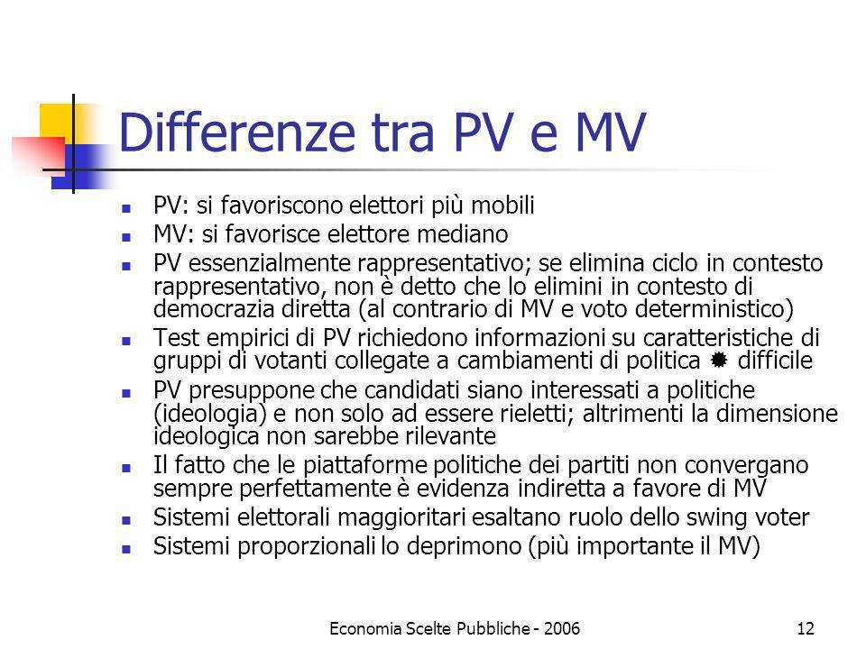 Economia Scelte Pubbliche - 200612 Differenze tra PV e MV PV: si favoriscono elettori più mobili MV: si favorisce elettore mediano PV essenzialmente r