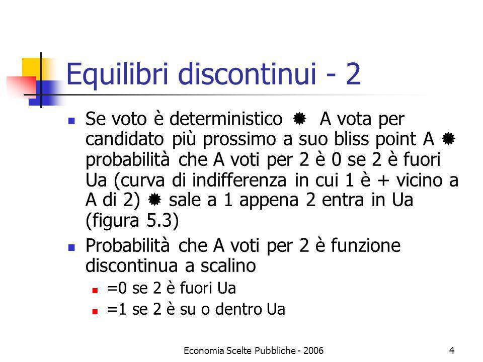 Economia Scelte Pubbliche - 20064 Equilibri discontinui - 2 Se voto è deterministico A vota per candidato più prossimo a suo bliss point A probabilità