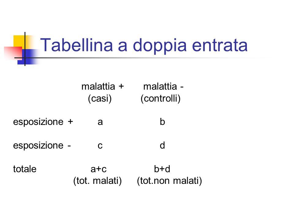Tabellina a doppia entrata malattia + malattia - (casi)(controlli) esposizione +a b esposizione - cd totale a+c b+d (tot. malati) (tot.non malati)