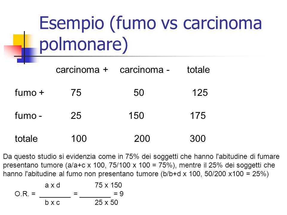 Esempio (fumo vs carcinoma polmonare) carcinoma + carcinoma - totale fumo +75 50 125 fumo -25150 175 totale100 200 300 Da questo studio si evidenzia c