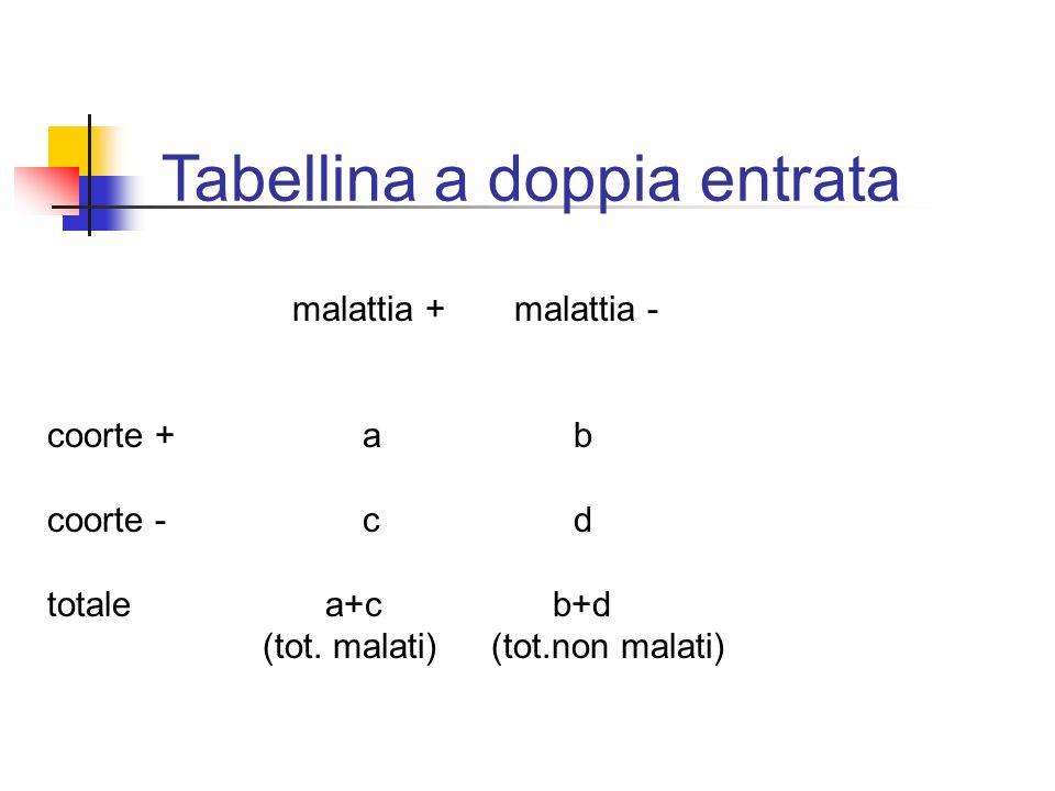 Tabellina a doppia entrata malattia + malattia - coorte +a b coorte - cd totale a+c b+d (tot. malati) (tot.non malati)