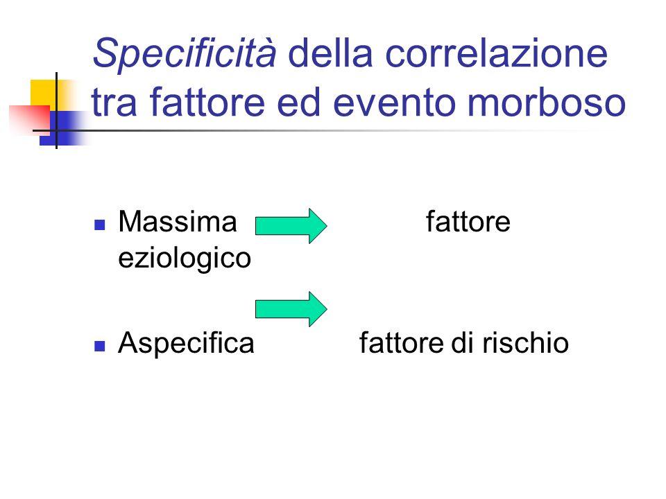 Specificità della correlazione tra fattore ed evento morboso Massimafattore eziologico Aspecificafattore di rischio