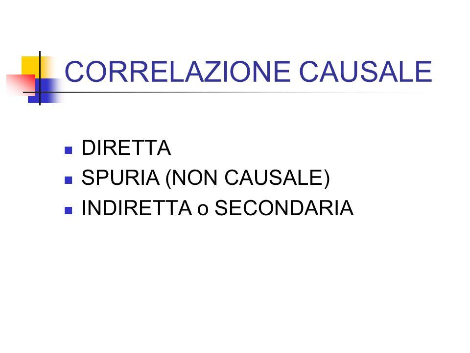 CORRELAZIONE CAUSALE DIRETTA SPURIA (NON CAUSALE) INDIRETTA o SECONDARIA