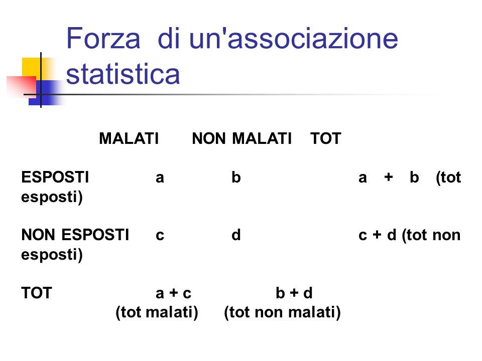 MALATINON MALATITOT ESPOSTIa ba + b (tot esposti) NON ESPOSTIc dc + d (tot non esposti) TOTa + c b + d (tot malati) (tot non malati) Forza di un'assoc