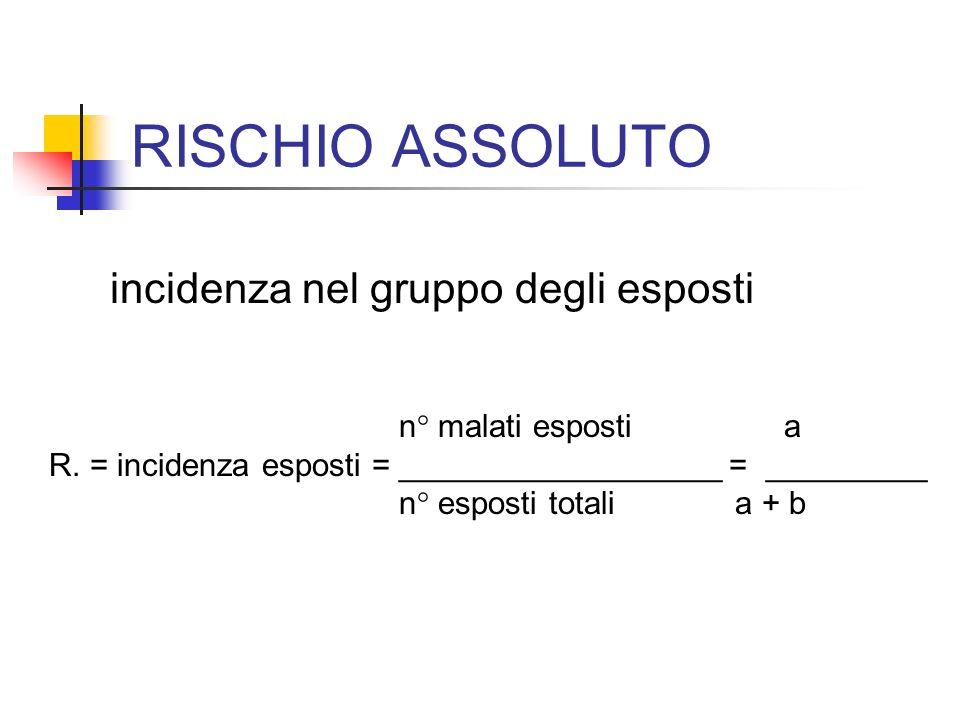 RISCHIO ASSOLUTO incidenza nel gruppo degli esposti n° malati esposti a R. = incidenza esposti = __________________ = _________ n° esposti totali a +