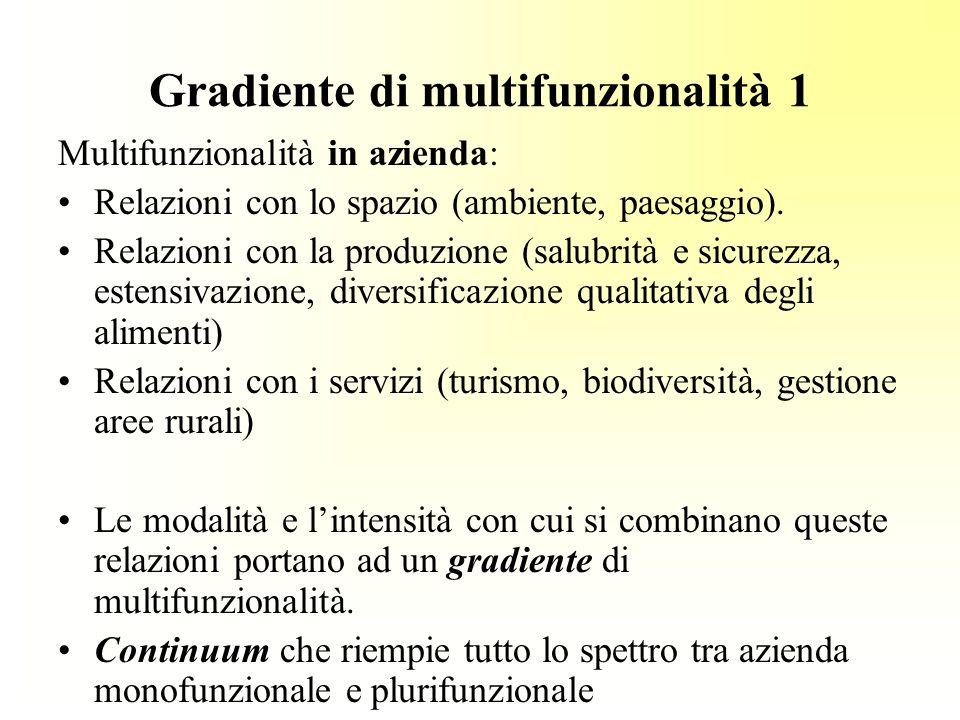 Gradiente di multifunzionalità 1 Multifunzionalità in azienda: Relazioni con lo spazio (ambiente, paesaggio).