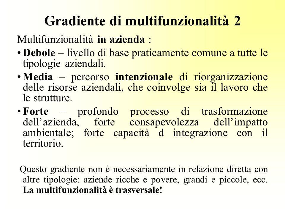 Gradiente di multifunzionalità 2 Multifunzionalità in azienda : Debole – livello di base praticamente comune a tutte le tipologie aziendali.