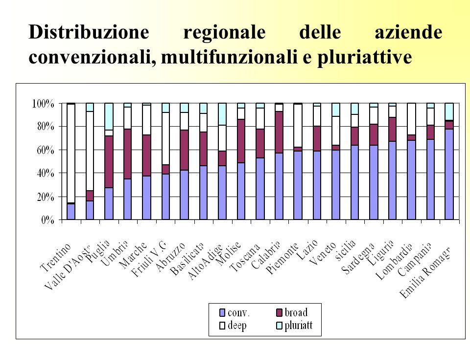 Distribuzione regionale delle aziende convenzionali, multifunzionali e pluriattive