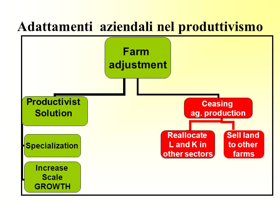 Adattamenti aziendali nel produttivismo Farm adjustment Productivist Solution Specialization Increase Scale GROWTH Ceasing ag. production Sell land to