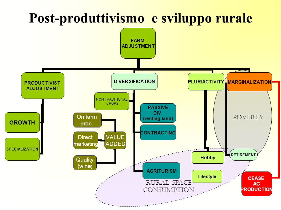 Post-produttivismo e sviluppo rurale FARM ADJUSTMENT PRODUCTIVIST ADJUSTMENT GROWTHSPECIALIZATION DIVERSIFICATION CONTRACTING PASSIVE DIV. (renting la