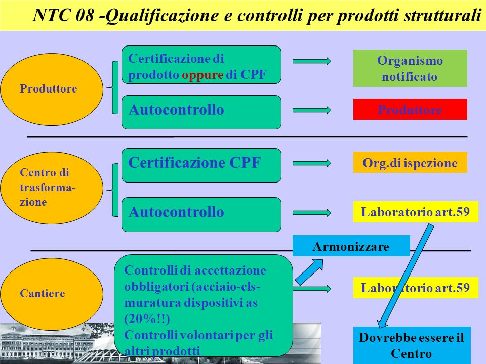NTC 08 -Qualificazione e controlli per prodotti strutturali Certificazione di prodotto oppure di CPF Autocontrollo Organismo notificato Produttore Cer