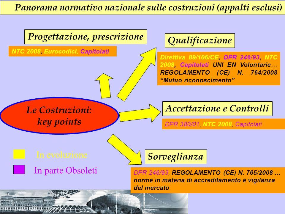 Panorama normativo nazionale sulle costruzioni (appalti esclusi) Le Costruzioni: key points Progettazione, prescrizione Qualificazione Sorveglianza NT