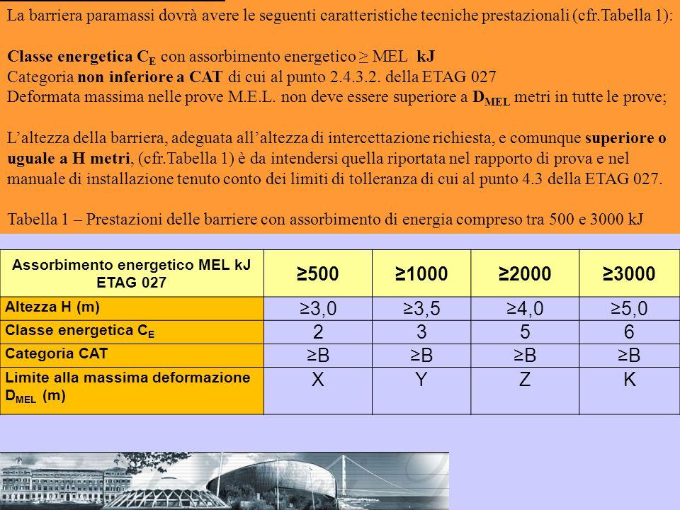 La barriera paramassi dovrà avere le seguenti caratteristiche tecniche prestazionali (cfr.Tabella 1): Classe energetica C E con assorbimento energetic