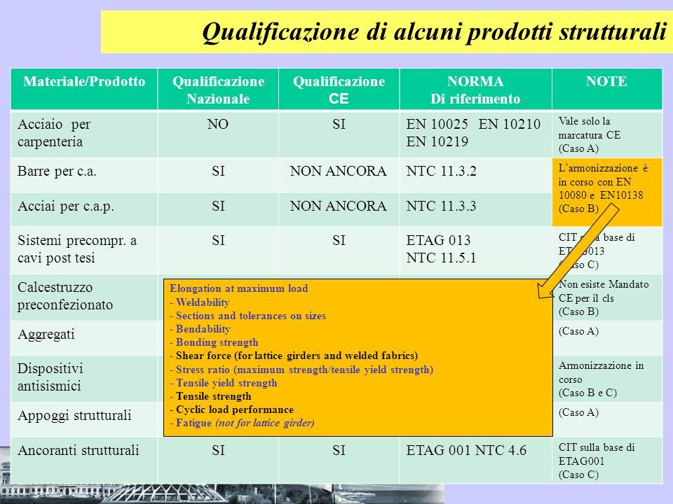 Qualificazione di alcuni prodotti strutturali Materiale/ProdottoQualificazione Nazionale Qualificazione CE NORMA Di riferimento NOTE Acciaio per carpe