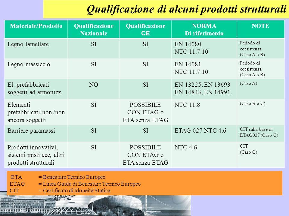 Qualificazione di alcuni prodotti strutturali Materiale/ProdottoQualificazione Nazionale Qualificazione CE NORMA Di riferimento NOTE Legno lamellareSI