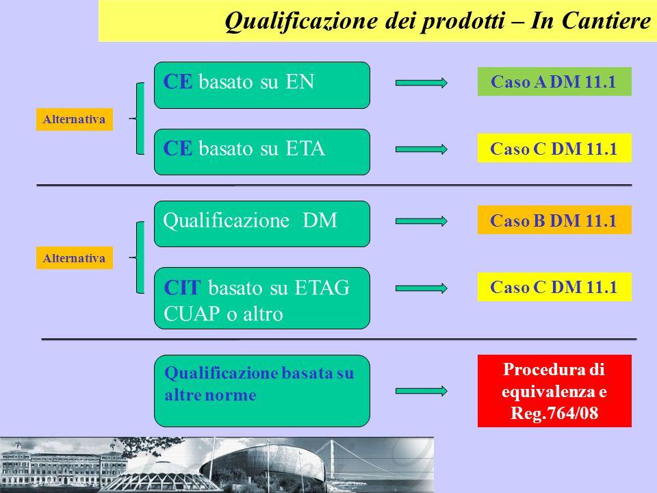 Qualificazione dei prodotti – In Cantiere CE basato su EN CE basato su ETA Alternativa Caso A DM 11.1 Caso C DM 11.1 Qualificazione DM CIT basato su E