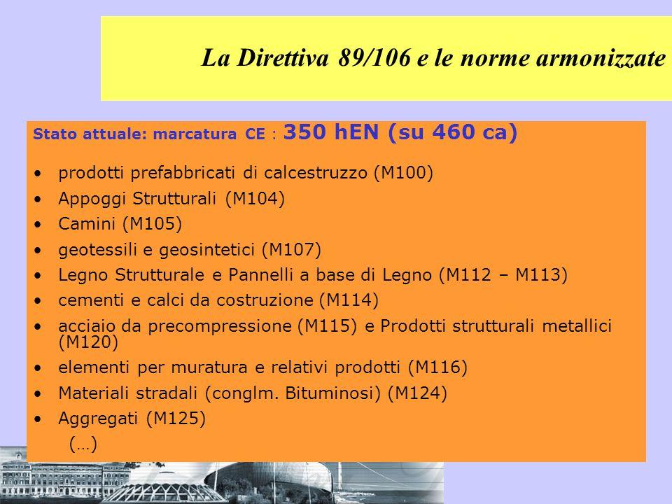 Stato attuale: marcatura CE : 350 hEN (su 460 ca) prodotti prefabbricati di calcestruzzo (M100) Appoggi Strutturali (M104) Camini (M105) geotessili e