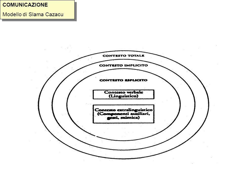 COMUNICAZIONE Modello di Slama Cazacu COMUNICAZIONE Modello di Slama Cazacu