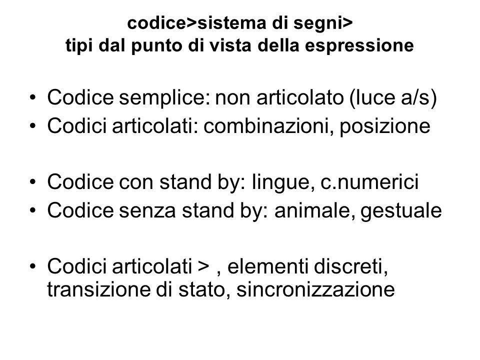 Iconicità/arbitrarietà Apertura/chiusura Sinonimici/non sinonimici Analogici/digitali Simultanei/sequenziali codice>sistema di segni> tipi dal punto di vista del contenuto