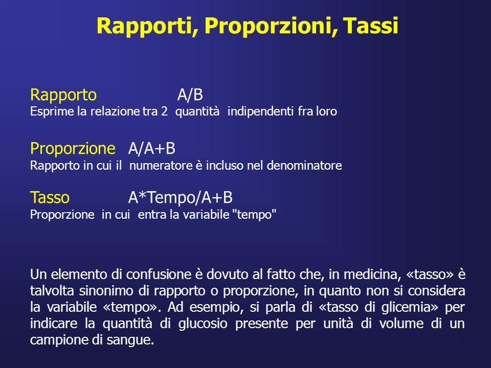 Rapporti, Proporzioni, Tassi Rapporto A/B Esprime la relazione tra 2 quantità indipendenti fra loro Proporzione A/A+B Rapporto in cui il numeratore è
