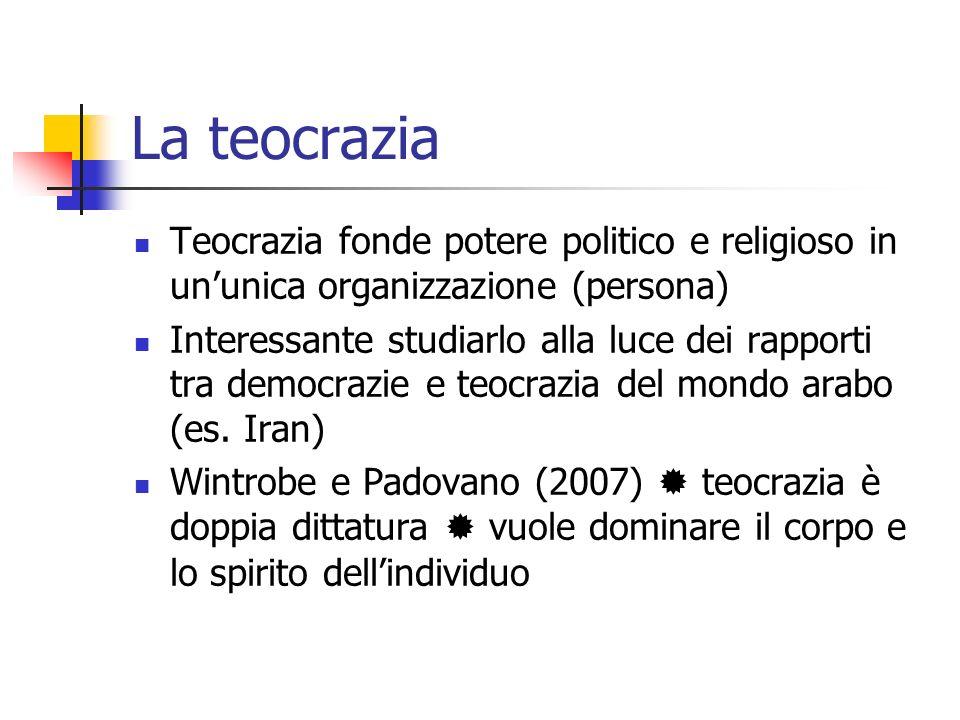 Rappresentazione grafica della teocrazia