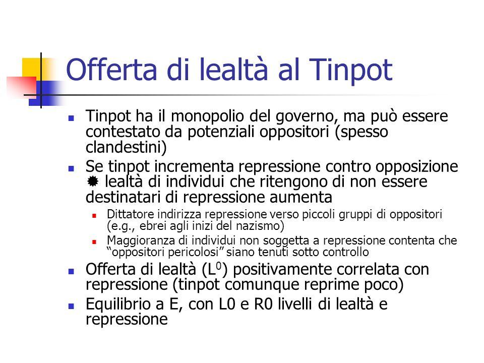 Equilibrio del Tinpot - 2 Il Tinpot massimizza il consumo personale (reddito totale derivante dallimposizione fiscale meno spese necessarie per L e R) ed è soggetto allunico vincolo di rimanere al potere.