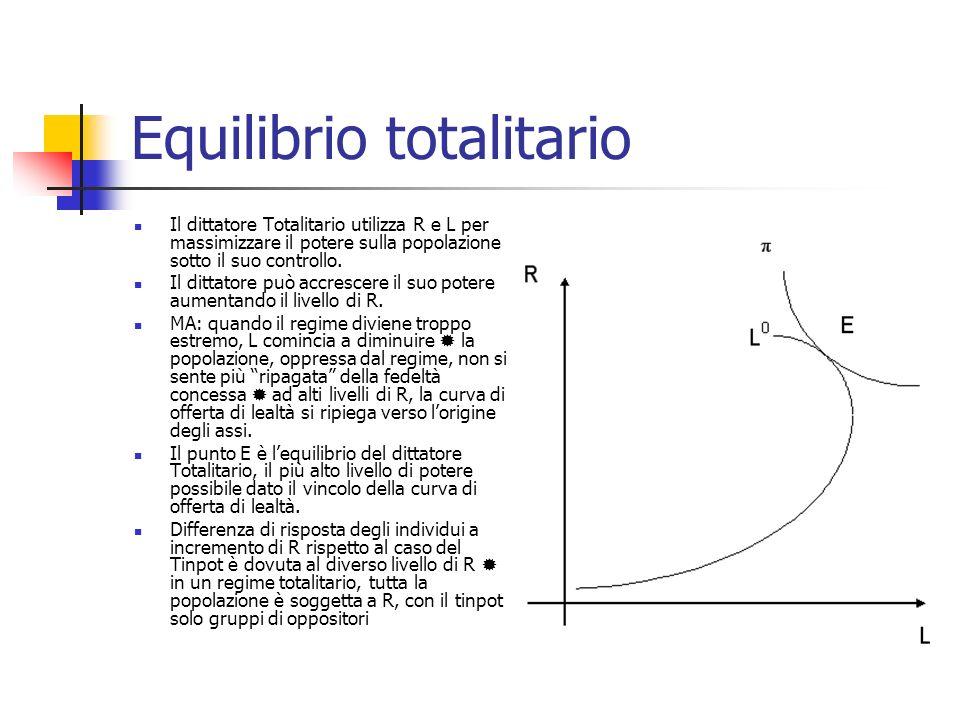 Ipotesi implicite Finora analisi è basata su 2 ipotesi implicite I livelli di equilibrio di R e L sono determinati per un livello di P L fisso 2 tipi di dittatori (2 soluzioni di angolo) Tinpot (solo consumo, C) Totalitario (solo potere, ) P L è una variabile sotto il controllo del dittatore se P L aumenta, lofferta di L aumenta (la curva L trasla verso dx) Dittatori possono scegliere soluzioni interne supponiamo una funzione obiettivo comune a tutti i dittatori U=U(,C)