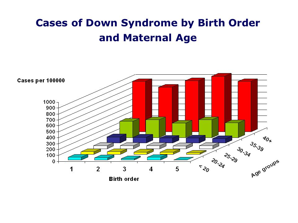Cases of Down Syndrome by Birth Order and Maternal Age