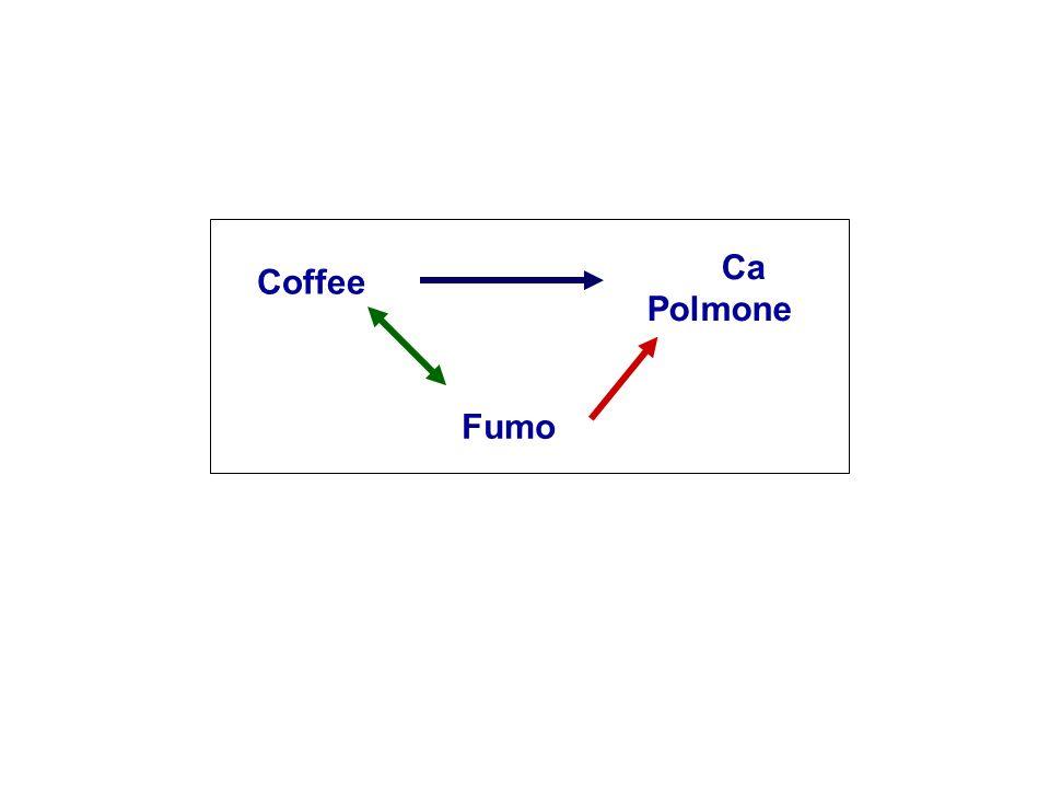 Coffee Ca Polmone Fumo
