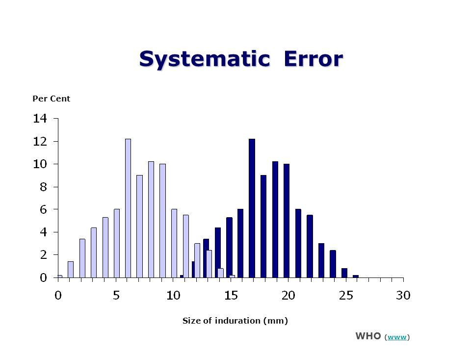 Caso vs Bias Il Caso provoca un errore random Il Bias provoca un errore sistematico Errori random si annulleranno l un l altro, a lungo termine (grande dimensione del campione) Errori sistematici non si annulleranno a vicenda qualunque sia la dimensione del campione Il Caso conduce a risultati imprecisi Il Bias conduce a risultati inesatti