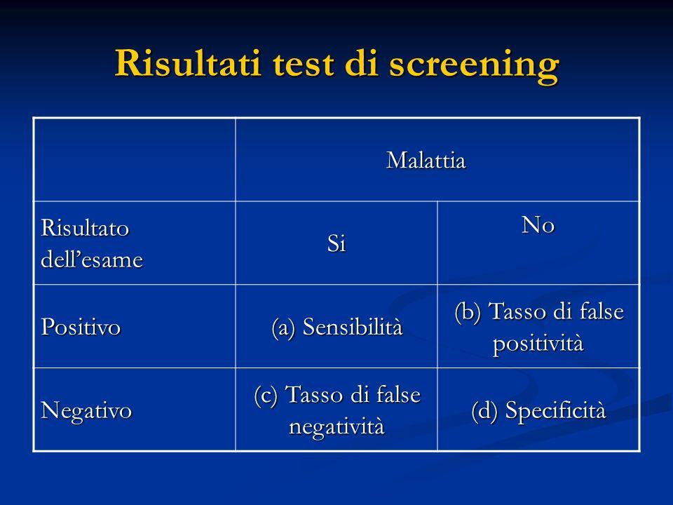 Risultati test di screening Malattia Malattia Risultato dellesame SiNo Positivo (a) Sensibilità (b) Tasso di false positività Negativo (c) Tasso di fa