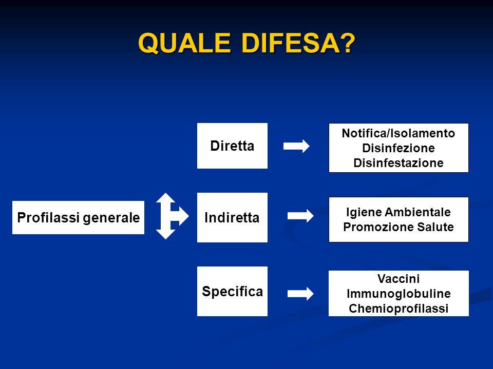 QUALE DIFESA? Profilassi generale Diretta Indiretta Specifica Notifica/Isolamento Disinfezione Disinfestazione Igiene Ambientale Promozione Salute Vac