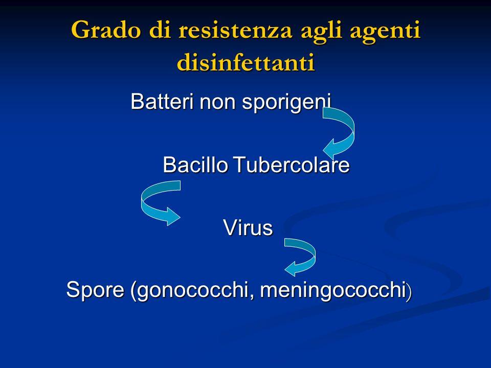 Grado di resistenza agli agenti disinfettanti Batteri non sporigeni Batteri non sporigeni Bacillo Tubercolare Bacillo Tubercolare Virus Virus Spore (g