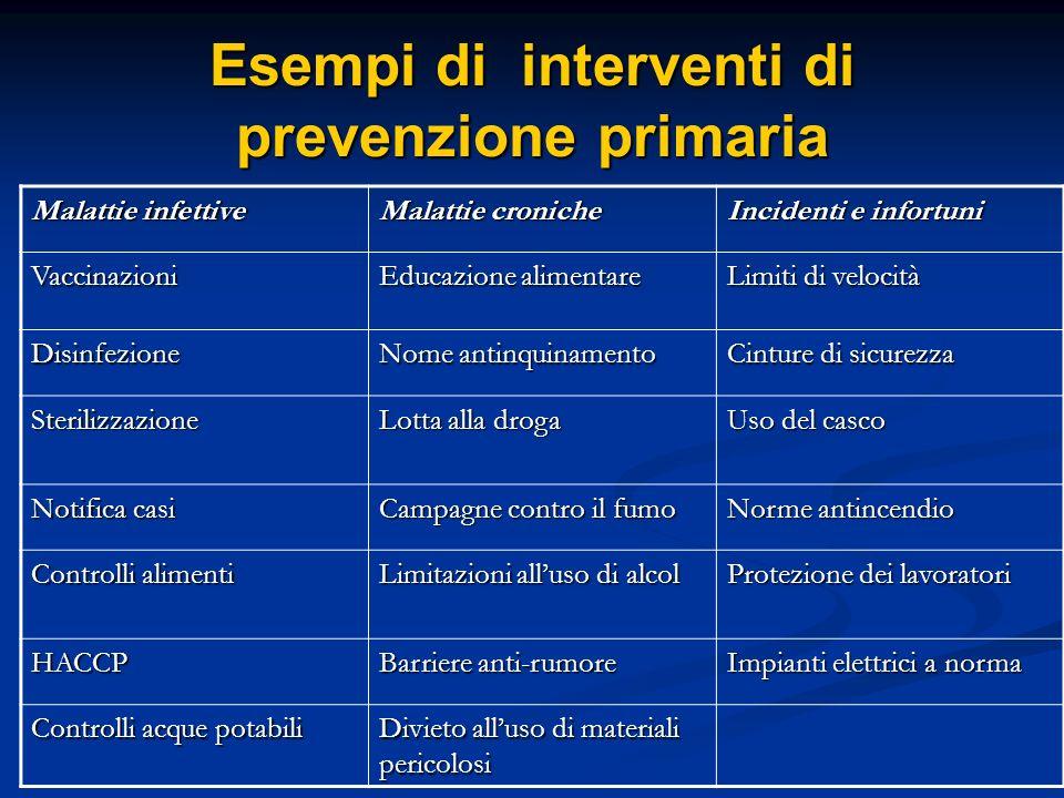 Esempi di interventi di prevenzione primaria Malattie infettive Malattie croniche Incidenti e infortuni Vaccinazioni Educazione alimentare Limiti di v