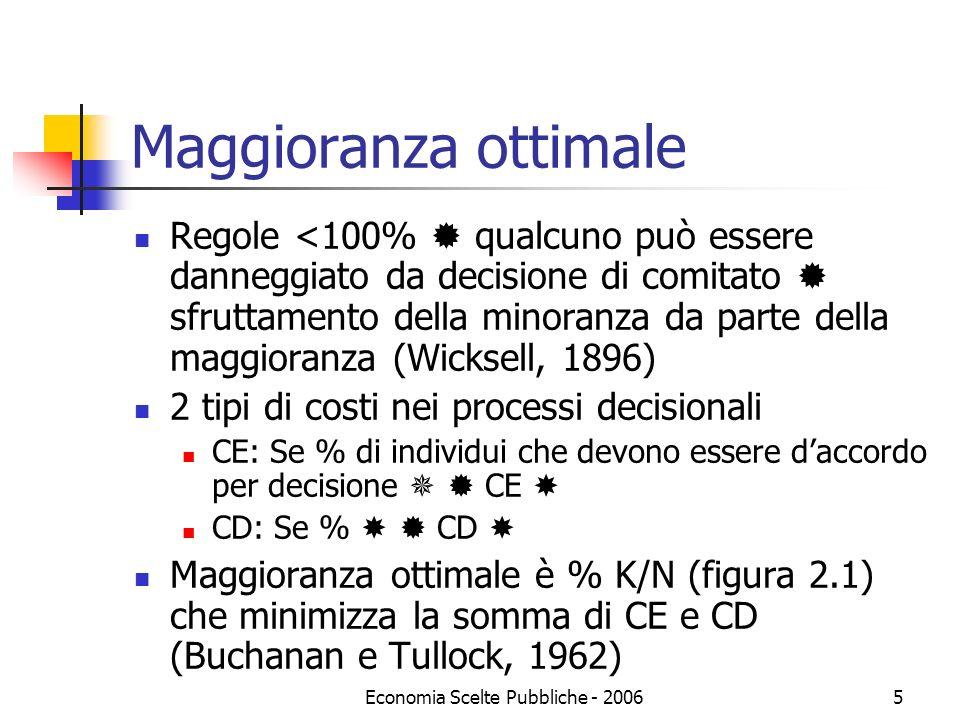 Economia Scelte Pubbliche - 20065 Maggioranza ottimale Regole <100% qualcuno può essere danneggiato da decisione di comitato sfruttamento della minoranza da parte della maggioranza (Wicksell, 1896) 2 tipi di costi nei processi decisionali CE: Se % di individui che devono essere daccordo per decisione CE CD: Se % CD Maggioranza ottimale è % K/N (figura 2.1) che minimizza la somma di CE e CD (Buchanan e Tullock, 1962)