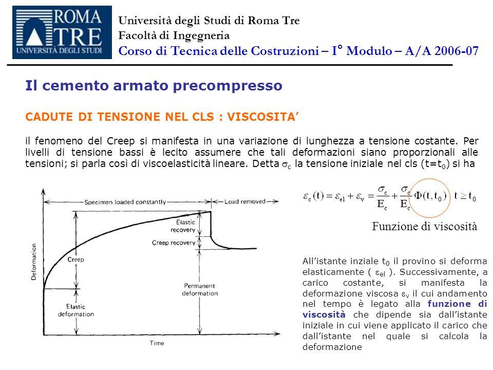Il cemento armato precompresso CADUTE DI TENSIONE NEL CLS : VISCOSITA il fenomeno del Creep si manifesta in una variazione di lunghezza a tensione cos