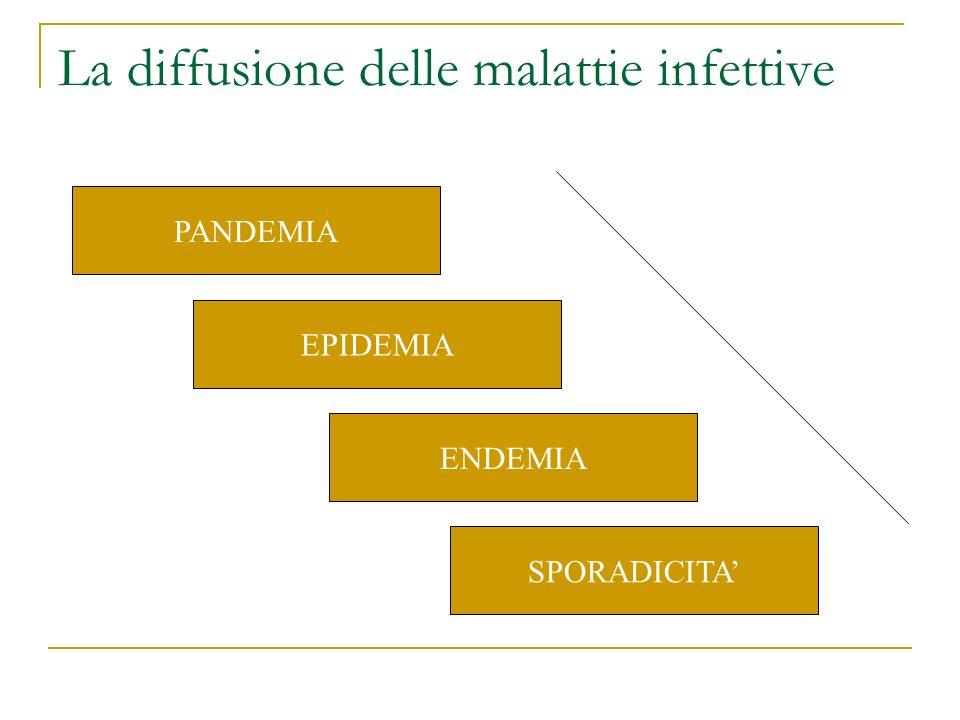 La diffusione delle malattie infettive EPIDEMIA SPORADICITA ENDEMIA PANDEMIA