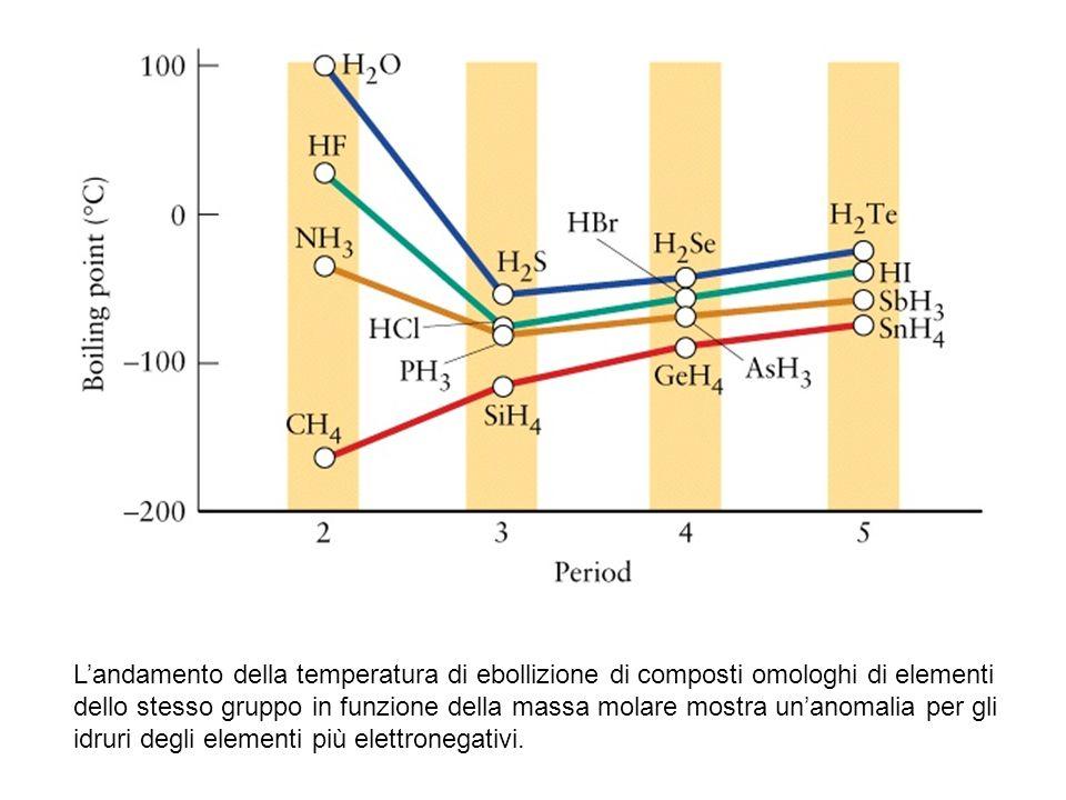 Landamento della temperatura di ebollizione di composti omologhi di elementi dello stesso gruppo in funzione della massa molare mostra unanomalia per gli idruri degli elementi più elettronegativi.