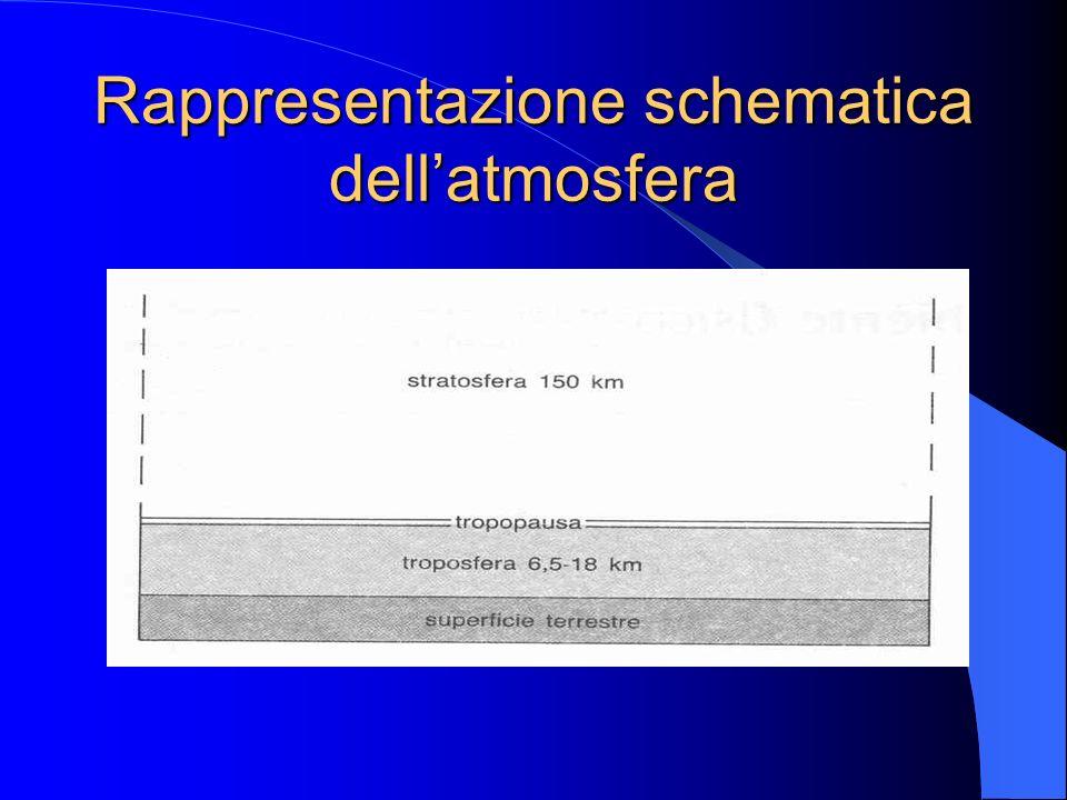 Rappresentazione schematica dellatmosfera
