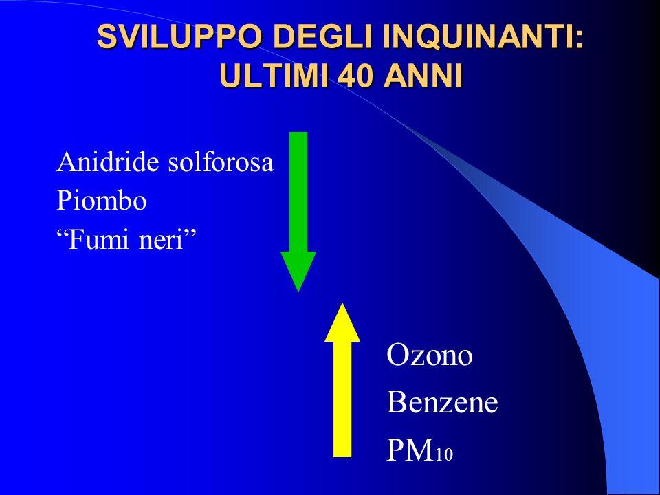 SVILUPPO DEGLI INQUINANTI: ULTIMI 40 ANNI Anidride solforosa Piombo Fumi neri Ozono Benzene PM 10