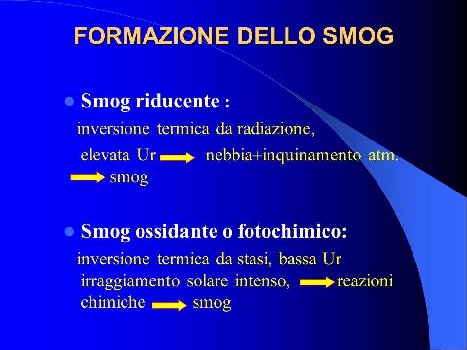 FORMAZIONE DELLO SMOG Smog riducente : inversione termica da radiazione, elevata Ur nebbia inquinamento atm. smog Smog ossidante o fotochimico: invers
