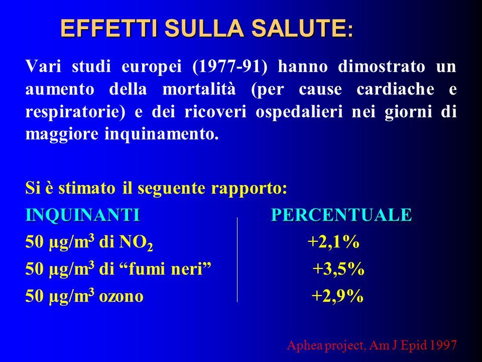 EFFETTI SULLA SALUTE : Vari studi europei (1977-91) hanno dimostrato un aumento della mortalità (per cause cardiache e respiratorie) e dei ricoveri os