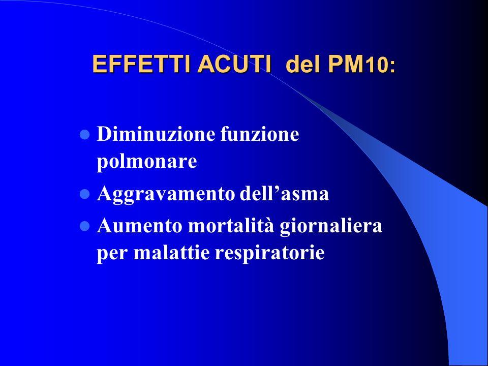 EFFETTI ACUTI del PM 10: Diminuzione funzione polmonare Aggravamento dellasma Aumento mortalità giornaliera per malattie respiratorie
