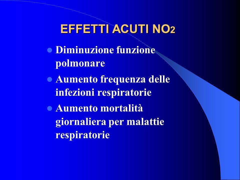 EFFETTI ACUTI NO 2 Diminuzione funzione polmonare Aumento frequenza delle infezioni respiratorie Aumento mortalità giornaliera per malattie respirator