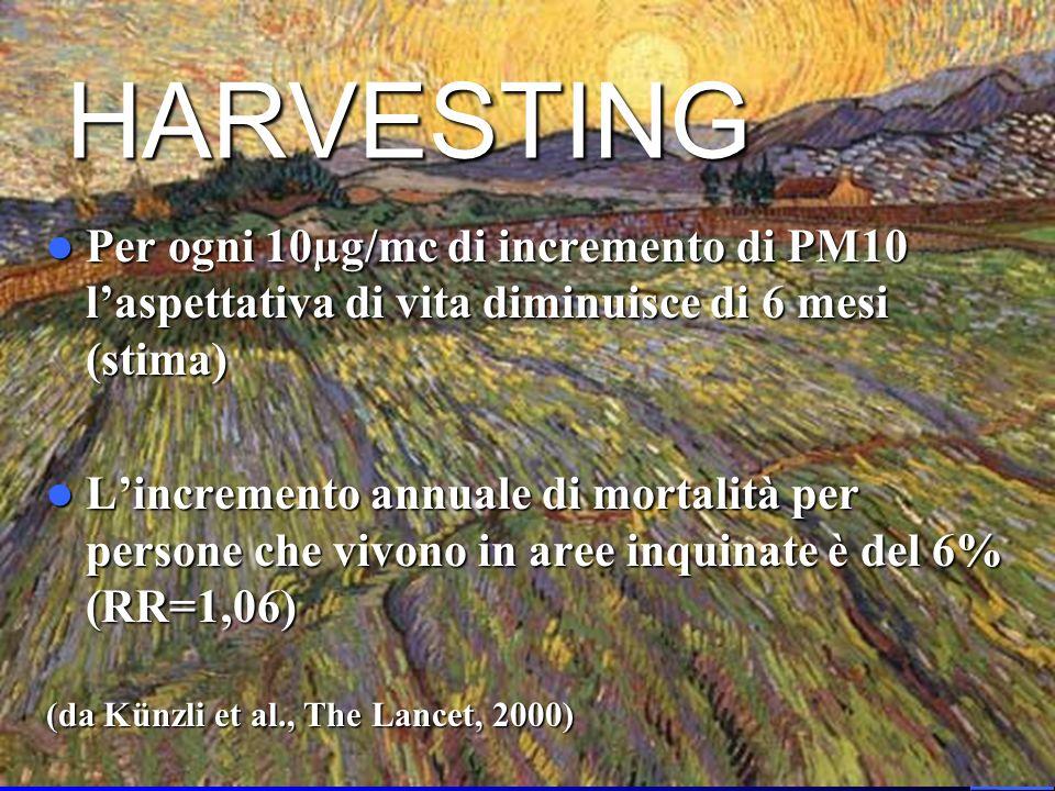HARVESTING Per ogni 10µg/mc di incremento di PM10 laspettativa di vita diminuisce di 6 mesi (stima) Per ogni 10µg/mc di incremento di PM10 laspettativ